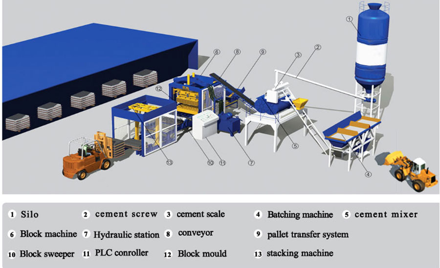 components of fully automatic fly ash brick making machine