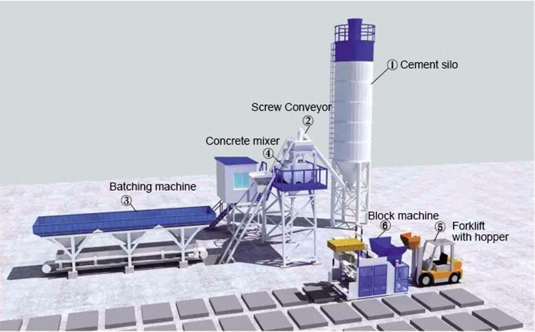 components of automatic concrete blcok making machine