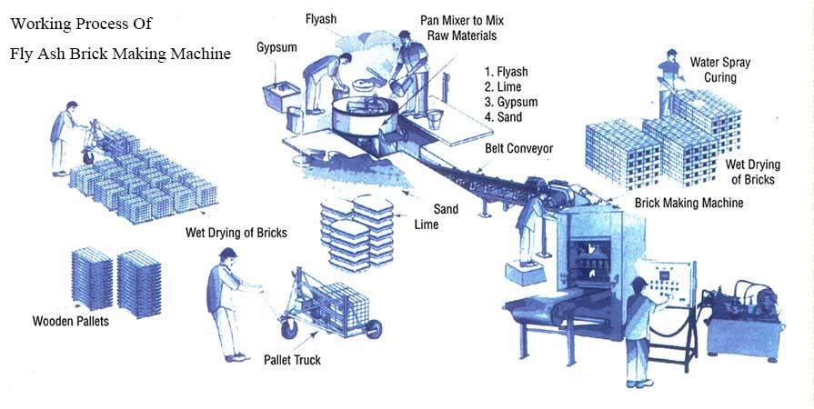 working process of fly ash brick making machine
