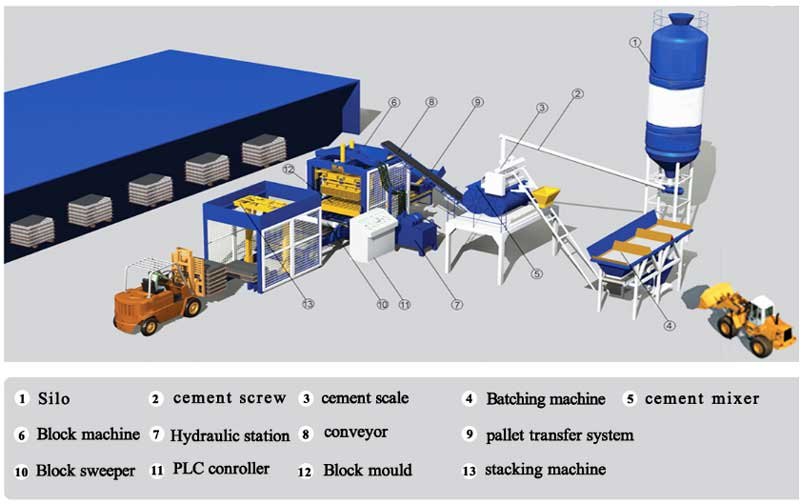 components of brick making machine in Zimbabwe
