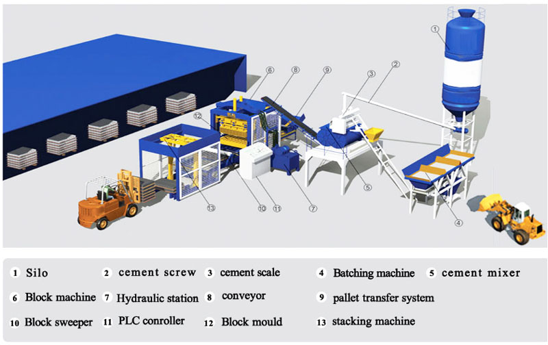 production process-hollow bricks machine