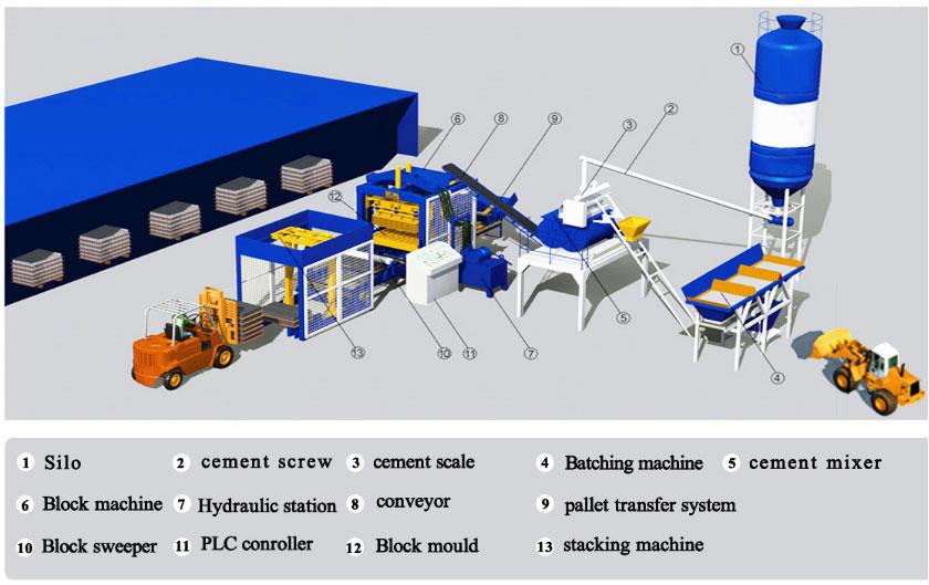 production of interlocking bricks machine