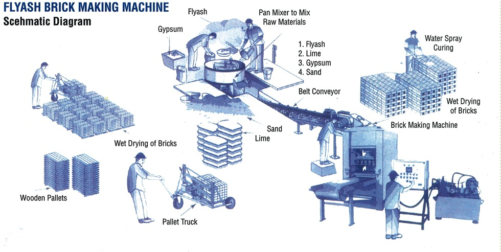 simple brick production process